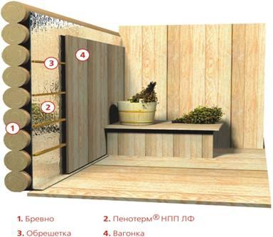 Монтаж Пенотерма в бане