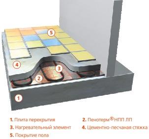 Пенотерм. Схема монтажа в тёплый пол